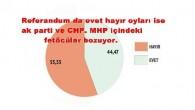 Avrasya Kamuoyu Araştırma referandum anketini açıkladı