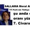 SALLAMA Meral ABLA İYİ Parti nin Türkiye geneli şu anda oy oranı yüzde 7. Civarında