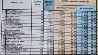 23 Haziran 2019 Gaziosmanpaşa Mahalle Mahalle seçim sonuçları.